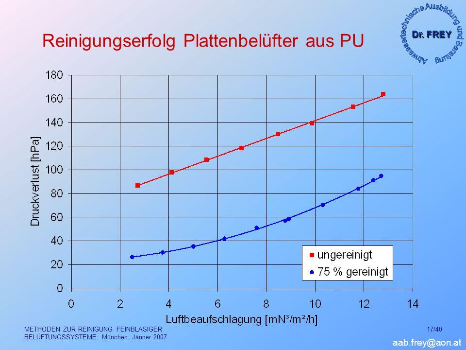 Dr. FREY aab.frey@aon.at METHODEN ZUR REINIGUNG FEINBLASIGER BELÜFTUNGSSYSTEME; München, Jänner 2007 17/40 Reinigungserfolg Plattenbelüfter aus PU