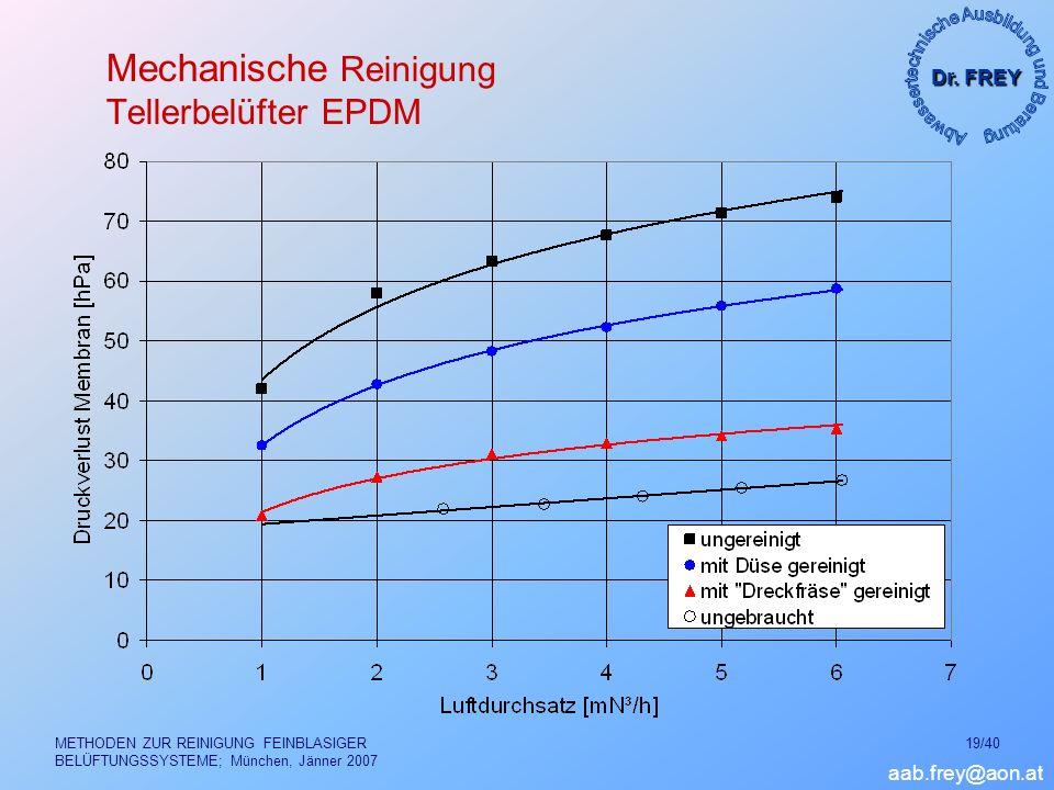 Dr. FREY aab.frey@aon.at METHODEN ZUR REINIGUNG FEINBLASIGER BELÜFTUNGSSYSTEME; München, Jänner 2007 19/40 Mechanische Reinigung Tellerbelüfter EPDM
