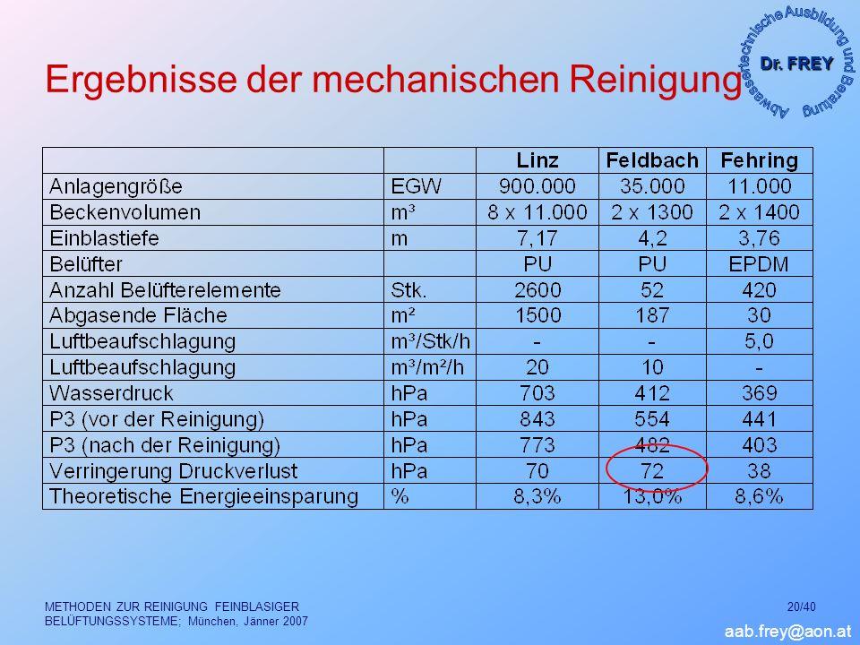Dr. FREY aab.frey@aon.at METHODEN ZUR REINIGUNG FEINBLASIGER BELÜFTUNGSSYSTEME; München, Jänner 2007 20/40 Ergebnisse der mechanischen Reinigung