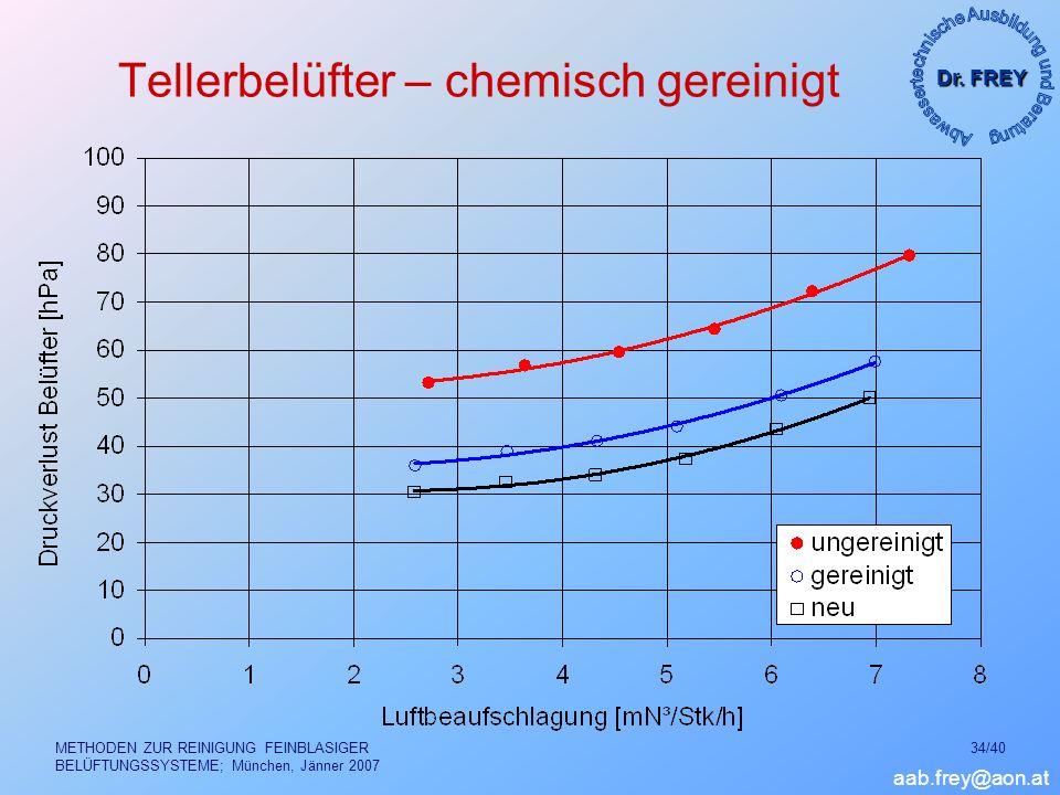 Dr. FREY aab.frey@aon.at METHODEN ZUR REINIGUNG FEINBLASIGER BELÜFTUNGSSYSTEME; München, Jänner 2007 34/40 Tellerbelüfter – chemisch gereinigt