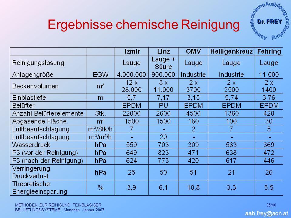Dr. FREY aab.frey@aon.at METHODEN ZUR REINIGUNG FEINBLASIGER BELÜFTUNGSSYSTEME; München, Jänner 2007 35/40 Ergebnisse chemische Reinigung