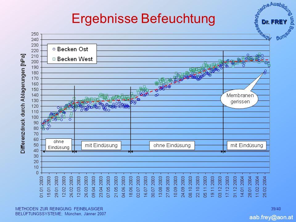 Dr. FREY aab.frey@aon.at METHODEN ZUR REINIGUNG FEINBLASIGER BELÜFTUNGSSYSTEME; München, Jänner 2007 39/40 Ergebnisse Befeuchtung