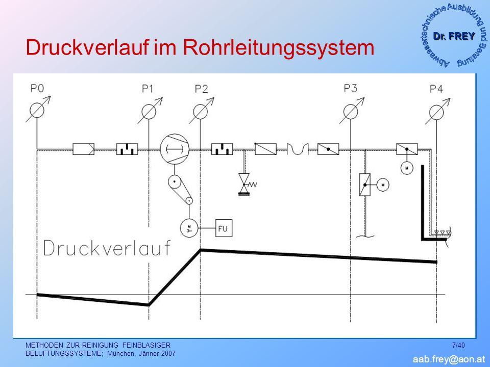 Dr. FREY aab.frey@aon.at METHODEN ZUR REINIGUNG FEINBLASIGER BELÜFTUNGSSYSTEME; München, Jänner 2007 7/40 Druckverlauf im Rohrleitungssystem