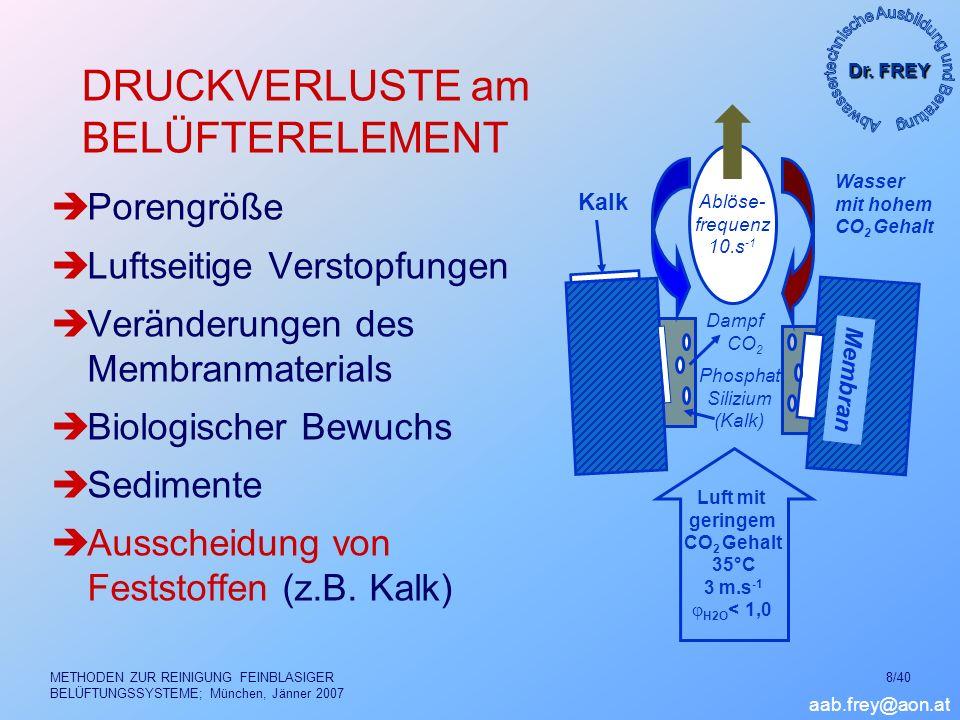 Dr. FREY aab.frey@aon.at METHODEN ZUR REINIGUNG FEINBLASIGER BELÜFTUNGSSYSTEME; München, Jänner 2007 8/40 DRUCKVERLUSTE am BELÜFTERELEMENT Porengröße