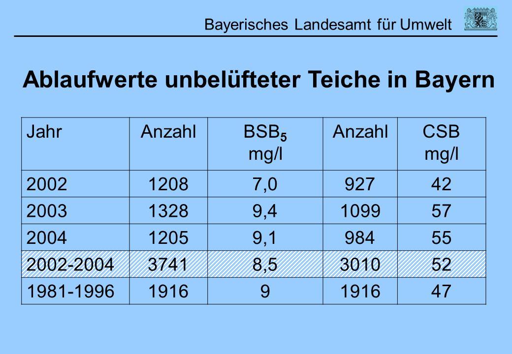 Bayerisches Landesamt für Umwelt Ablaufwerte unbelüfteter Teiche in Bayern JahrAnzahlBSB 5 mg/l AnzahlCSB mg/l 200212087,092742 200313289,4109957 2004