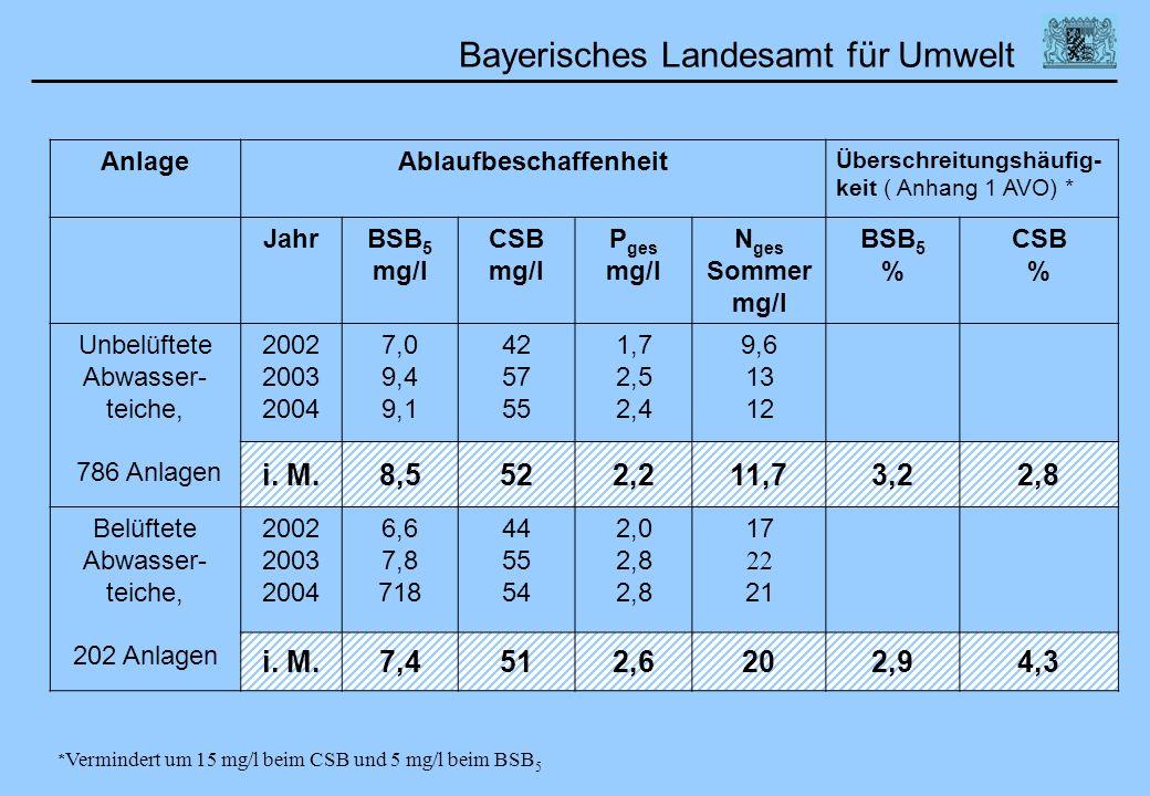 Bayerisches Landesamt für Umwelt AnlageAblaufbeschaffenheit Überschreitungshäufig- keit ( Anhang 1 AVO) * JahrBSB 5 mg/l CSB mg/l P ges mg/l N ges Som
