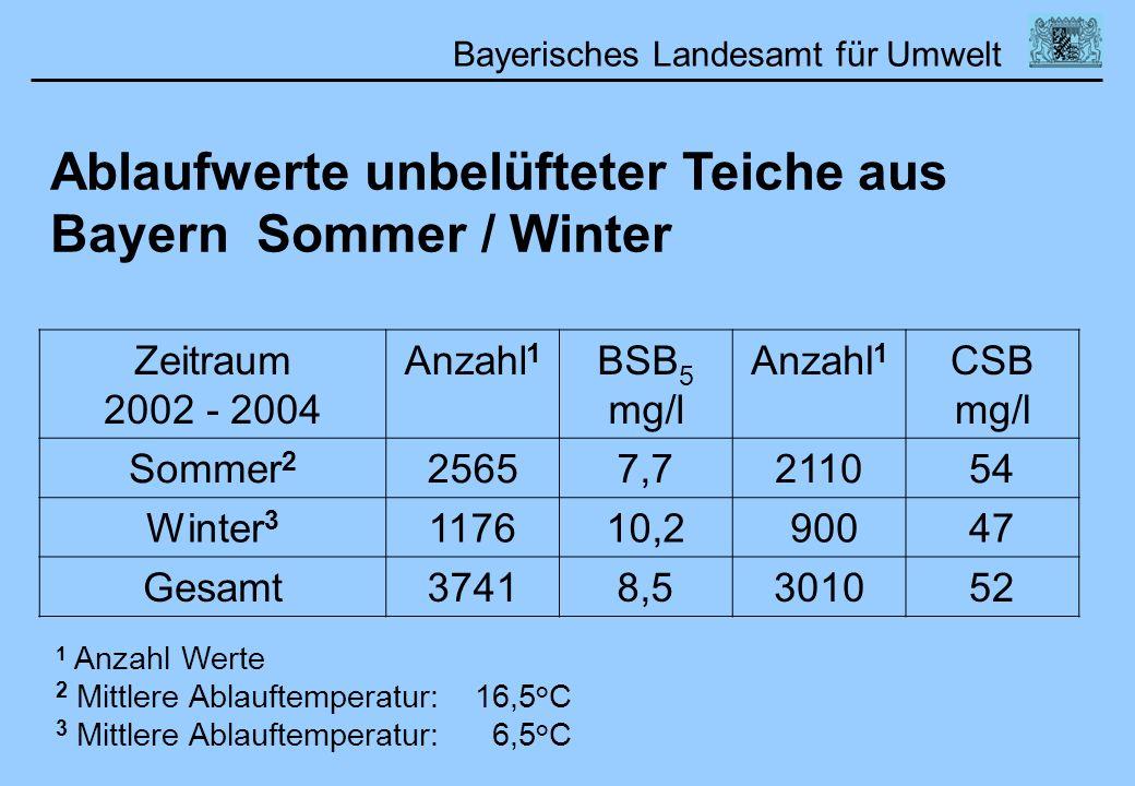 Bayerisches Landesamt für Umwelt Ablaufwerte unbelüfteter Teiche aus Bayern Sommer / Winter Zeitraum 2002 - 2004 Anzahl 1 BSB 5 mg/l Anzahl 1 CSB mg/l