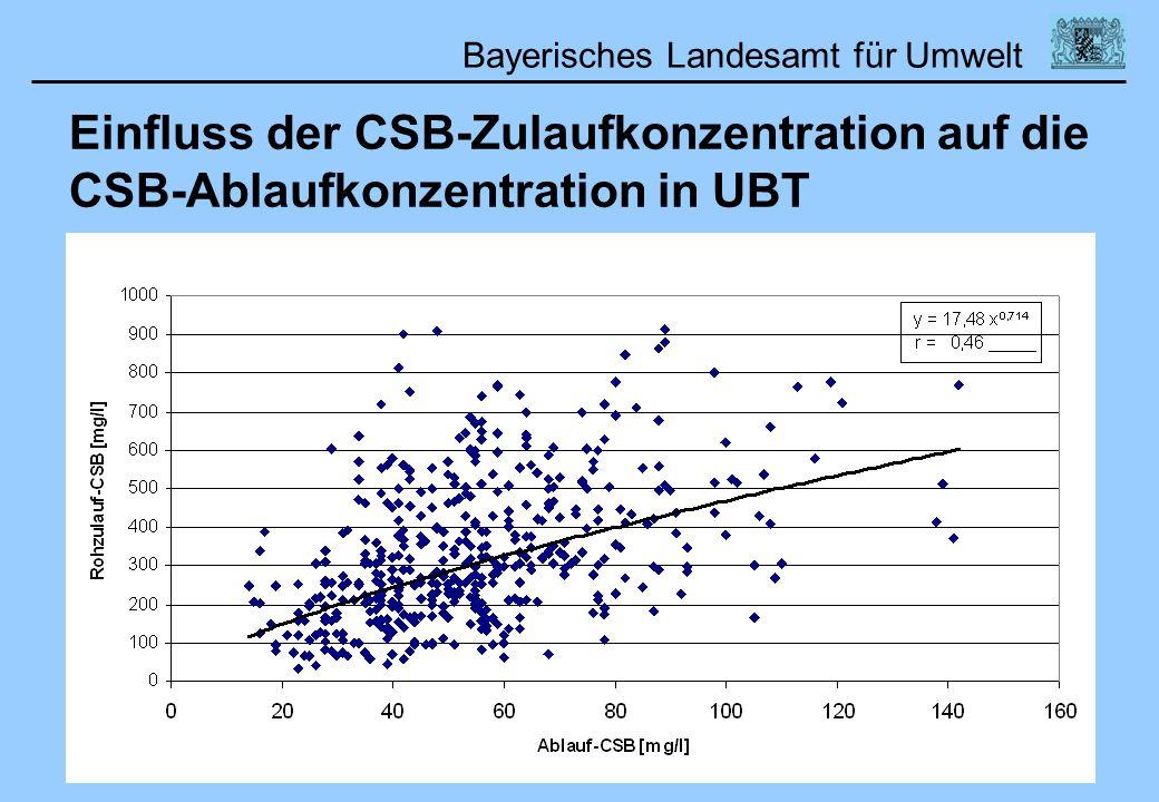 Bayerisches Landesamt für Umwelt Einfluss der CSB-Zulaufkonzentration auf die CSB-Ablaufkonzentration in UBT