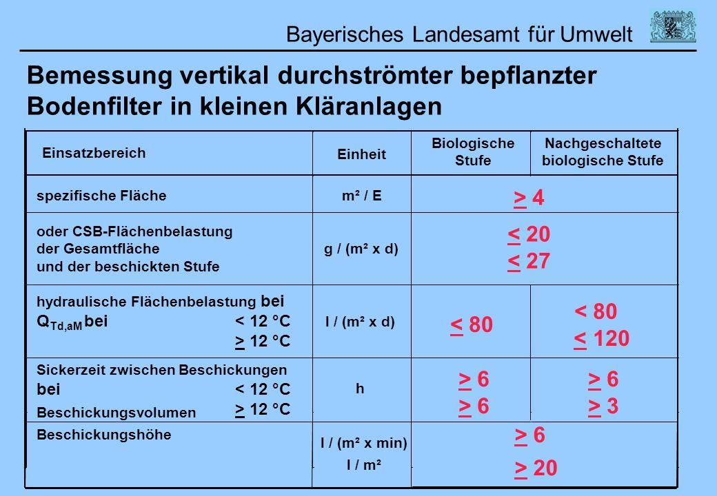 Bayerisches Landesamt für Umwelt Bemessung vertikal durchströmter bepflanzter Bodenfilter in kleinen Kläranlagen Einsatzbereich Einheit Biologische St