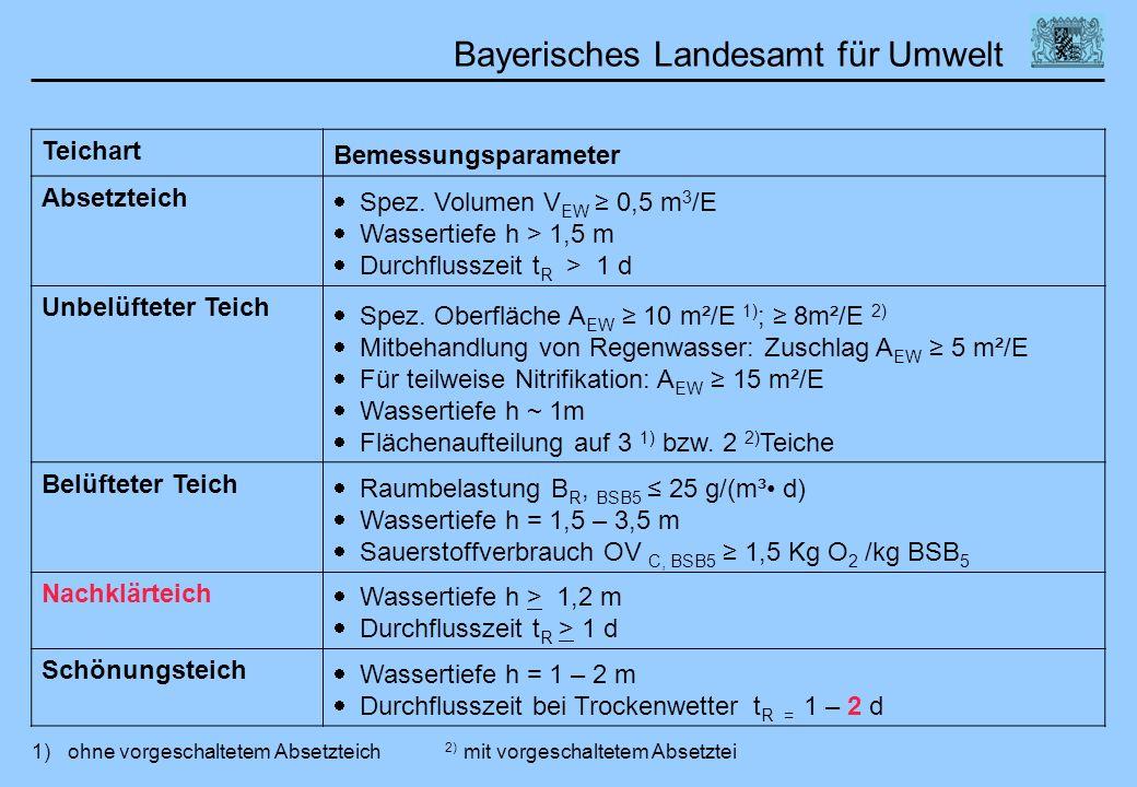 Bayerisches Landesamt für Umwelt Teichart Bemessungsparameter Absetzteich Spez. Volumen V EW 0,5 m 3 /E Wassertiefe h > 1,5 m Durchflusszeit t R > 1 d