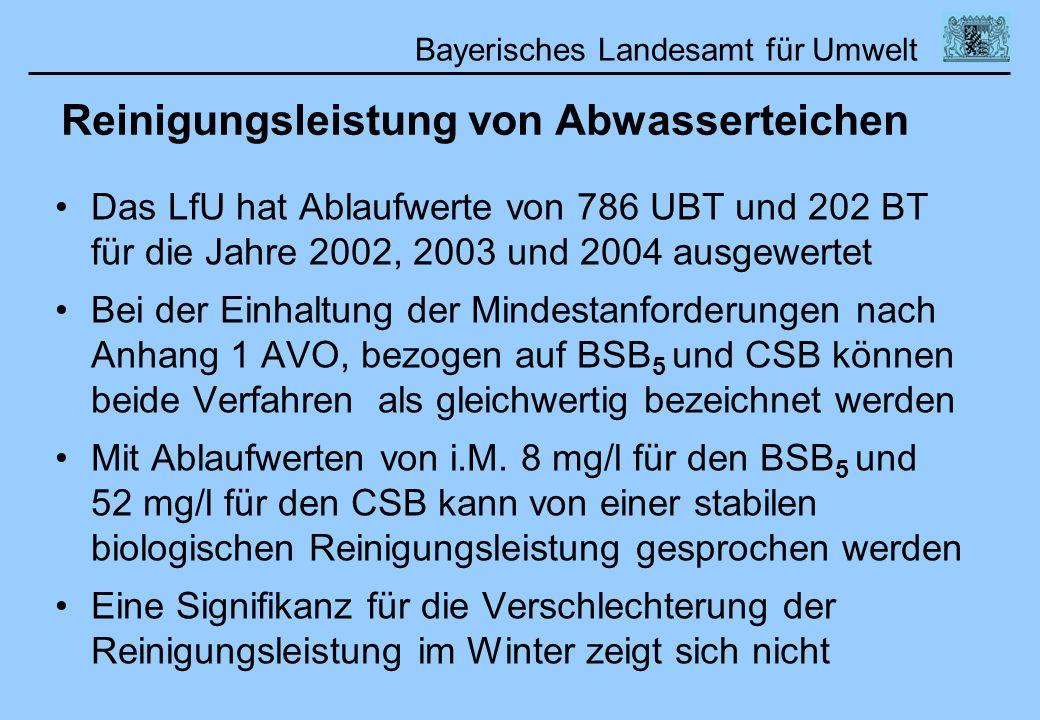 Bayerisches Landesamt für Umwelt Reinigungsleistung von Abwasserteichen Das LfU hat Ablaufwerte von 786 UBT und 202 BT für die Jahre 2002, 2003 und 20
