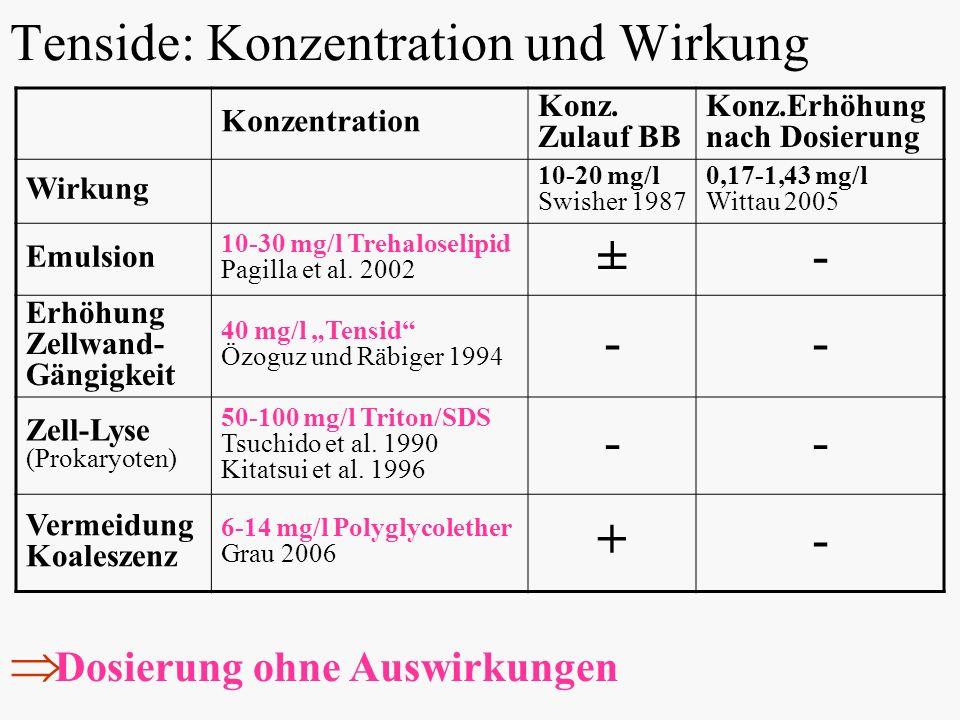 Tenside: Konzentration und Wirkung Konzentration Konz. Zulauf BB Konz.Erhöhung nach Dosierung Wirkung 10-20 mg/l Swisher 1987 0,17-1,43 mg/l Wittau 20
