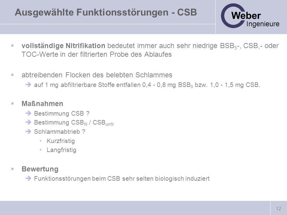 12 Weber Ingenieure Ausgewählte Funktionsstörungen - CSB vollständige Nitrifikation bedeutet immer auch sehr niedrige BSB 5 -, CSB,- oder TOC-Werte in