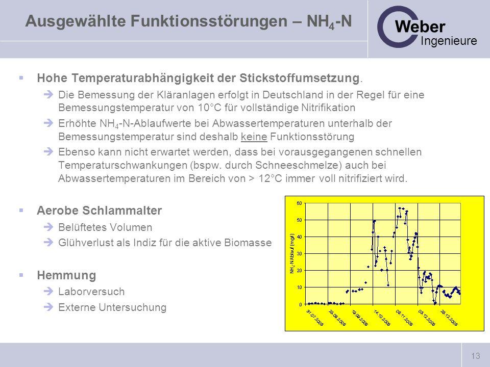 13 Weber Ingenieure Ausgewählte Funktionsstörungen – NH 4 -N Hohe Temperaturabhängigkeit der Stickstoffumsetzung. Die Bemessung der Kläranlagen erfolg