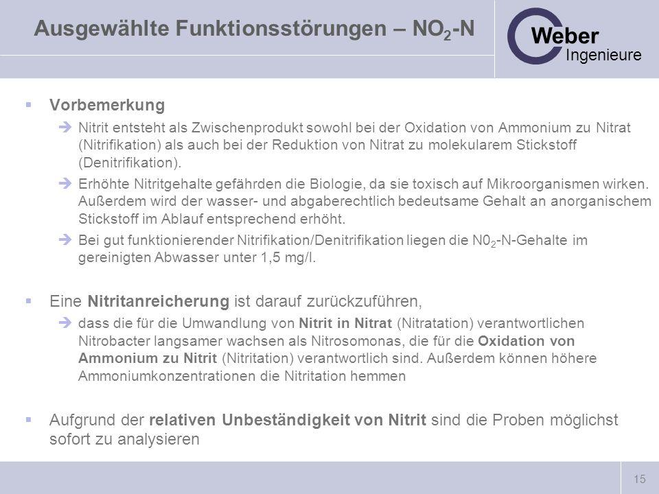 15 Weber Ingenieure Ausgewählte Funktionsstörungen – NO 2 -N Vorbemerkung Nitrit entsteht als Zwischenprodukt sowohl bei der Oxidation von Ammonium zu