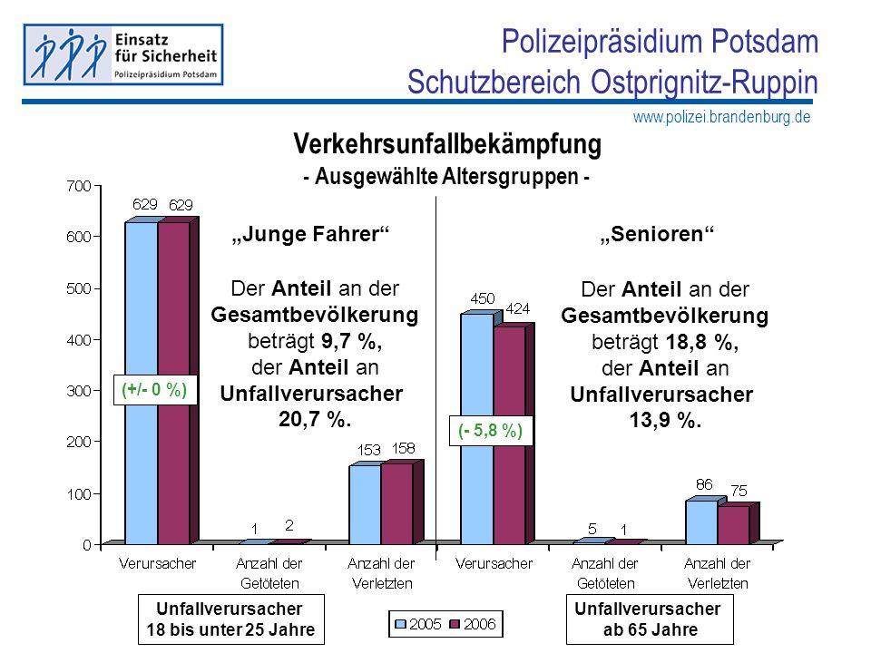 www.polizei.brandenburg.de Polizeipräsidium Potsdam Schutzbereich Ostprignitz-Ruppin (+/- 0 %) Junge FahrerSenioren Unfallverursacher 18 bis unter 25