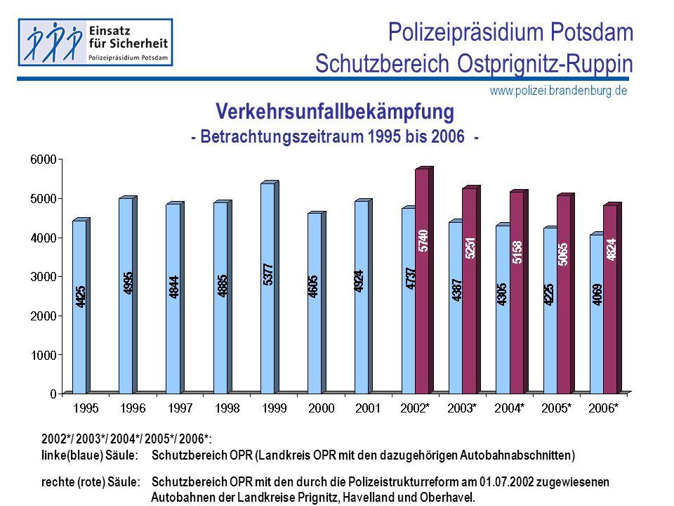 www.polizei.brandenburg.de Polizeipräsidium Potsdam Schutzbereich Ostprignitz-Ruppin 2002*/ 2003*/ 2004*/ 2005*/ 2006*: linke(blaue) Säule: Schutzbere