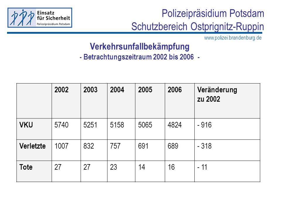 www.polizei.brandenburg.de Polizeipräsidium Potsdam Schutzbereich Ostprignitz-Ruppin Verkehrsunfallhäufigkeitszahl (Verkehrsunfallbelastung je 100.000 Einwohner, berechnet auf 108.027 Einwohner mit Stand 31.12.2005) Unfallhäufigkeitszahl des Bundes im Jahr 2004 = 2740