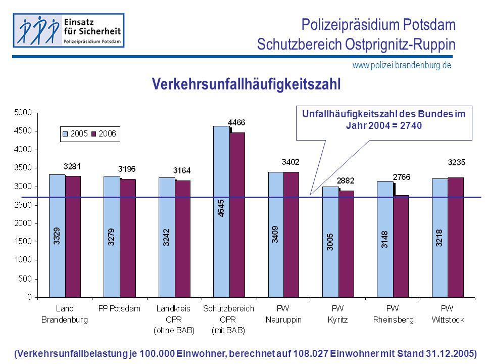www.polizei.brandenburg.de Polizeipräsidium Potsdam Schutzbereich Ostprignitz-Ruppin Verkehrsunfallhäufigkeitszahl bei VU mit Personenschaden Häufigkeitszahl Vorläufige Unfallhäufigkeitszahl Land BB im Jahr 2006 = 390 PP Potsdam = 387 Häufigkeitszahl