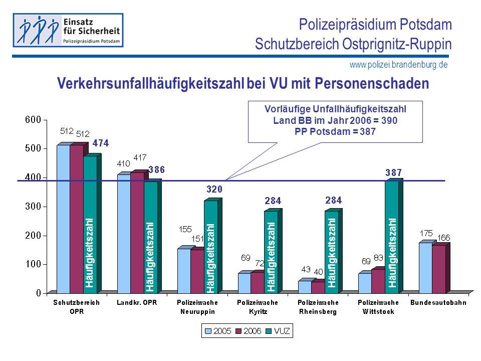 www.polizei.brandenburg.de Polizeipräsidium Potsdam Schutzbereich Ostprignitz-Ruppin Verkehrsunfallbekämpfung - Vergleich der Polizeiwachen - (- 4,8 %) (- 1,6 %) (- 0,3 %) (- 8,2 %) Land BB = - 1561 VU * Senkung um 1,8% PP Potsdam = - 1031 VU * Senkung um 2,5% SB OPR = - 241 VU Senkung um 4,8% * Angaben vorläufig Anteil am Verkehrs- unfallaufkommen zum Schutzbereich 33,3 %15,2 %8,1 %14,4 %29,1 % (- 5,2 %)(- 13,2 %)