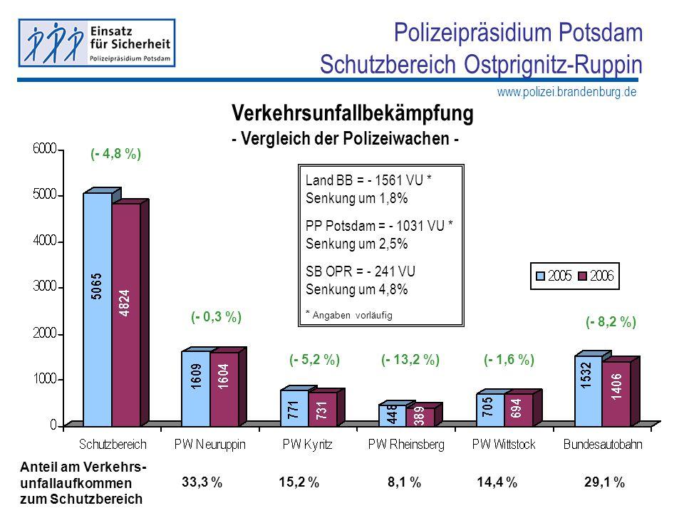 www.polizei.brandenburg.de Polizeipräsidium Potsdam Schutzbereich Ostprignitz-Ruppin Verkehrsunfallbekämpfung - Vergleich der Polizeiwachen - (- 4,8 %
