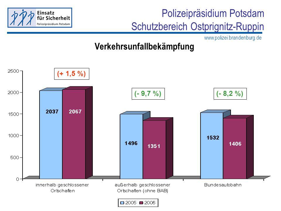 www.polizei.brandenburg.de Polizeipräsidium Potsdam Schutzbereich Ostprignitz-Ruppin Ausgewählte Verkehrsunfallursachen 22,6 % aller VU im SB OPR sind Wildunfälle 9,4 % aller VU im SB OPR sind auf nicht angepasste Geschwindigkeit zurückzuführen (- 6,5 %) (- 3,88 %)(-28,1 %)(-2,59 %)(-23,6 %)(-14,9 %) (in Klammern: Veränderungen der zum Vorjahr 2005)