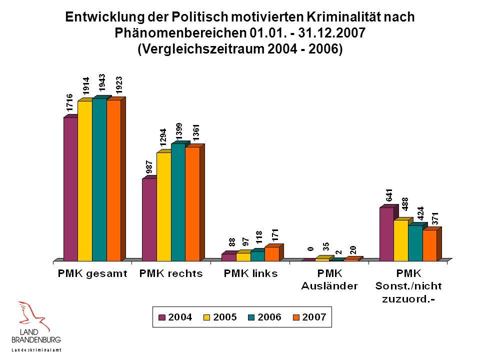 Entwicklung der Politisch motivierten Kriminalität nach Phänomenbereichen 01.01. - 31.12.2007 (Vergleichszeitraum 2004 - 2006)