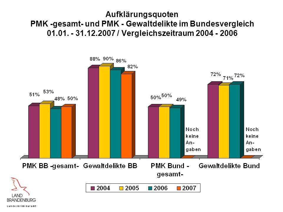 Aufklärungsquoten PMK -gesamt- und PMK - Gewaltdelikte im Bundesvergleich 01.01. - 31.12.2007 / Vergleichszeitraum 2004 - 2006
