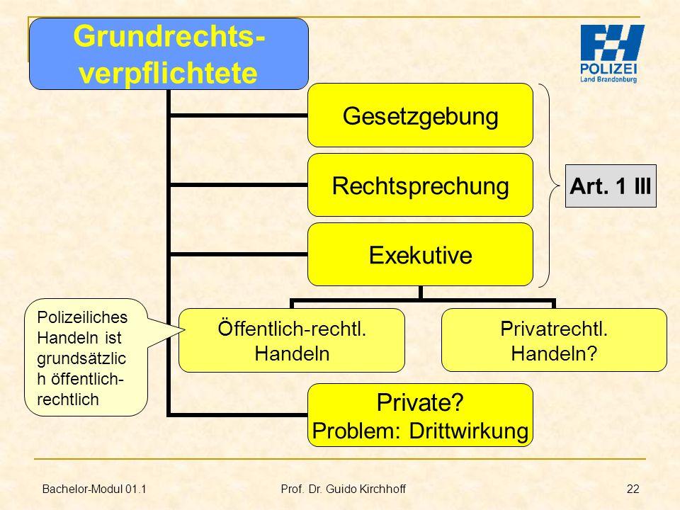 Bachelor-Modul 01.1 Prof. Dr. Guido Kirchhoff 22 Grundrechts- verpflichtete Gesetzgebung Exekutive Öffentlich-rechtl. Handeln Privatrechtl. Handeln? P