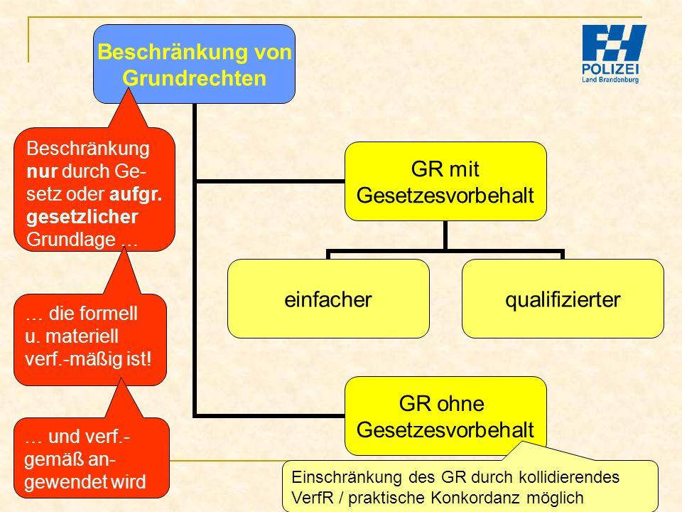 Bachelor-Modul 01.1 Prof. Dr. Guido Kirchhoff 26 Beschränkung von Grundrechten GR mit Gesetzesvorbehalt einfacherqualifizierter GR ohne Gesetzesvorbeh