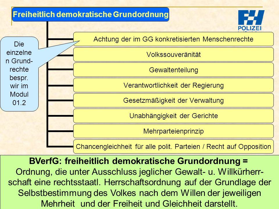 Bachelor-Modul 01.1 Prof. Dr. Guido Kirchhoff 31 Freiheitlich demokratische Grundordnung Achtung der im GG konkretisierten Menschenrechte Volkssouverä