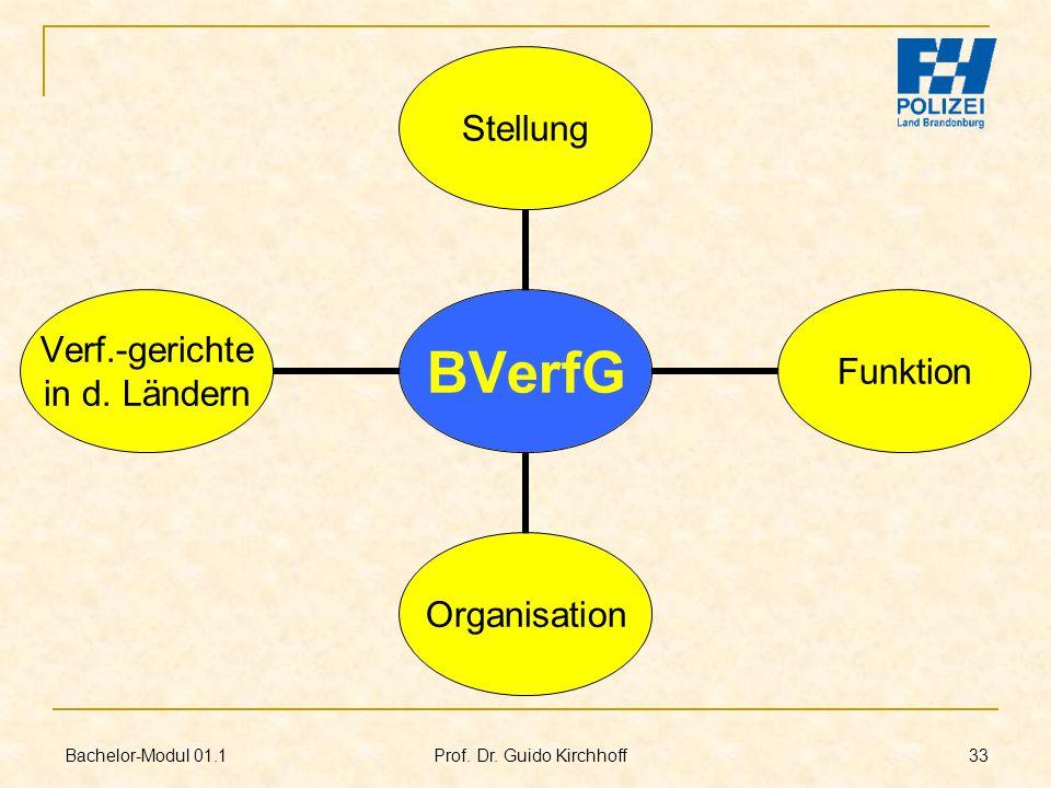 Bachelor-Modul 01.1 Prof. Dr. Guido Kirchhoff 33 BVerfG StellungFunktionOrganisation Verf.- gerichte in d. Ländern