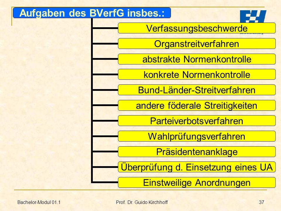 Bachelor-Modul 01.1 Prof. Dr. Guido Kirchhoff 37 Aufgaben des BVerfG insbes.: Verfassungsbeschwerde Organstreitverfahren abstrakte Normenkontrolle kon