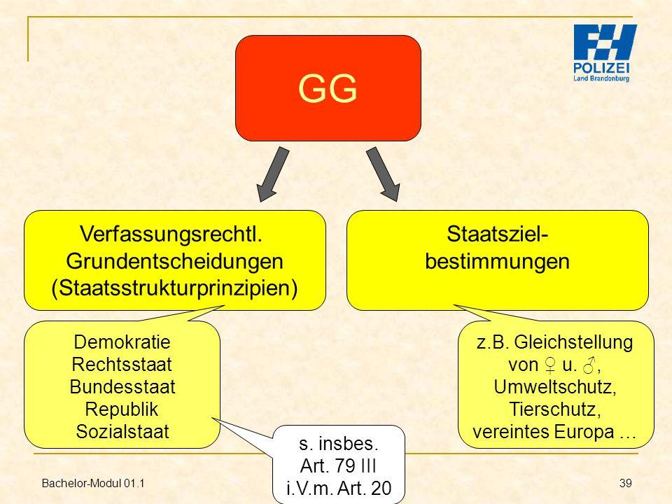 Bachelor-Modul 01.1 Prof. Dr. Guido Kirchhoff 39 GG Verfassungsrechtl. Grundentscheidungen (Staatsstrukturprinzipien) Staatsziel- bestimmungen Demokra