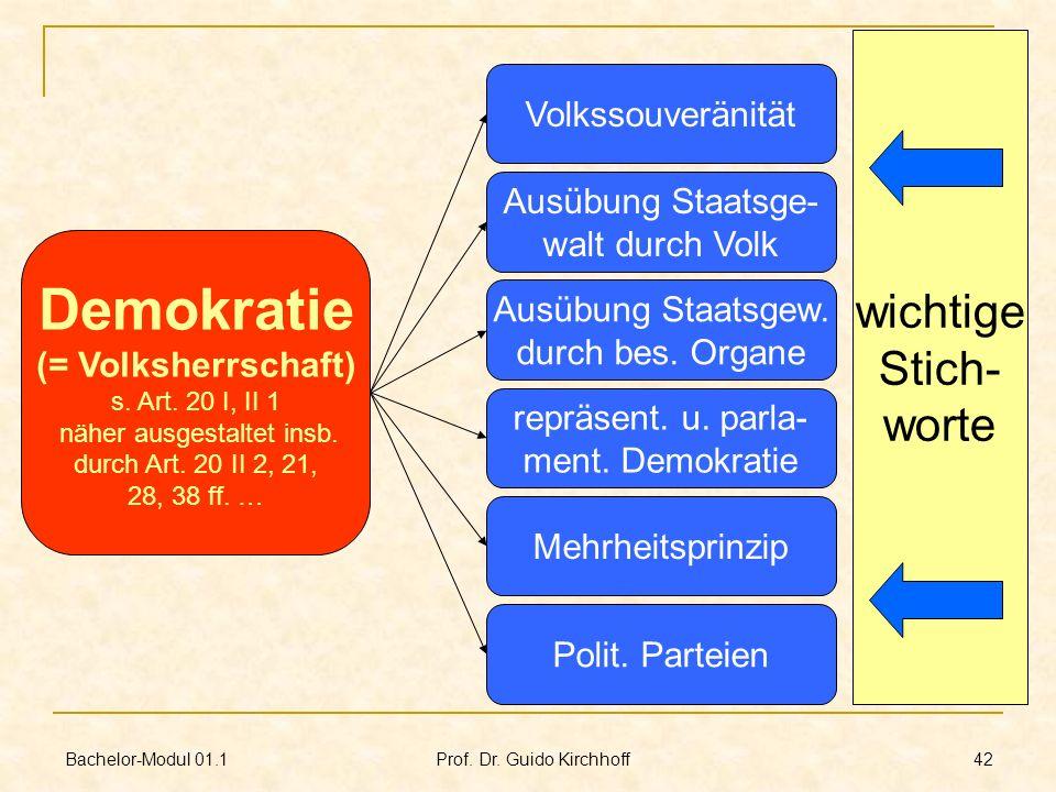 Bachelor-Modul 01.1 Prof. Dr. Guido Kirchhoff 42 Demokratie (= Volksherrschaft) s. Art. 20 I, II 1 näher ausgestaltet insb. durch Art. 20 II 2, 21, 28