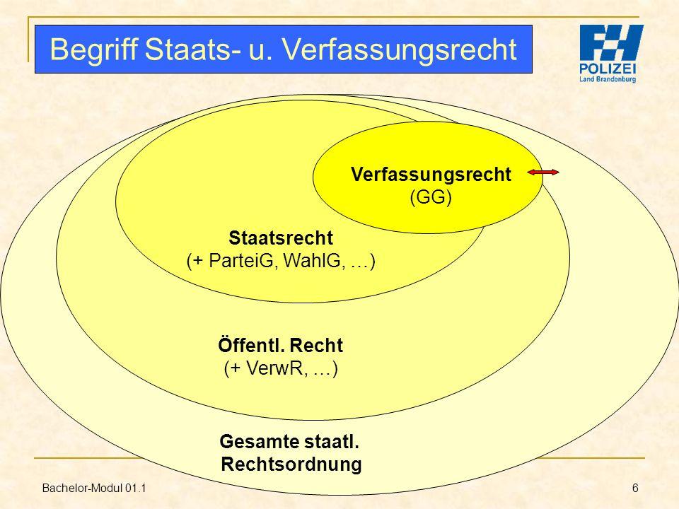 Bachelor-Modul 01.1 Prof. Dr. Guido Kirchhoff 6 Verfassungsrecht (GG) Staatsrecht (+ ParteiG, WahlG, …) Öffentl. Recht (+ VerwR, …) Gesamte staatl. Re