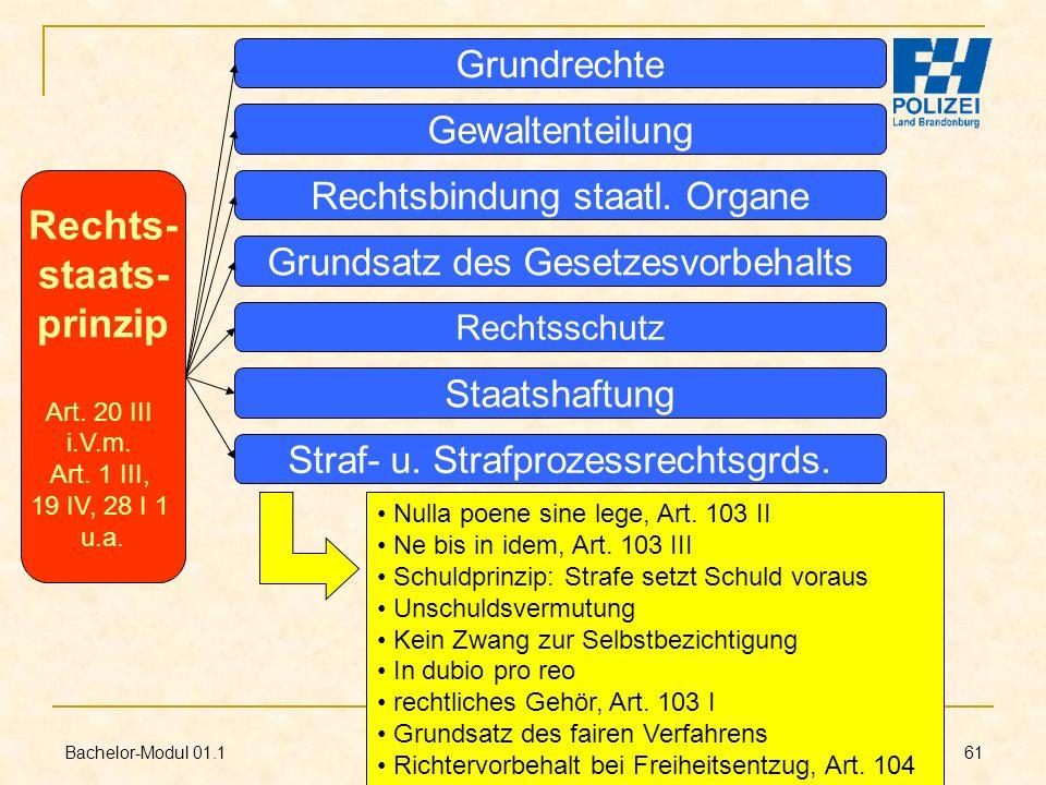 Bachelor-Modul 01.1 Prof. Dr. Guido Kirchhoff 61 Rechts- staats- prinzip Art. 20 III i.V.m. Art. 1 III, 19 IV, 28 I 1 u.a. Rechtsschutz Grundrechte Ge