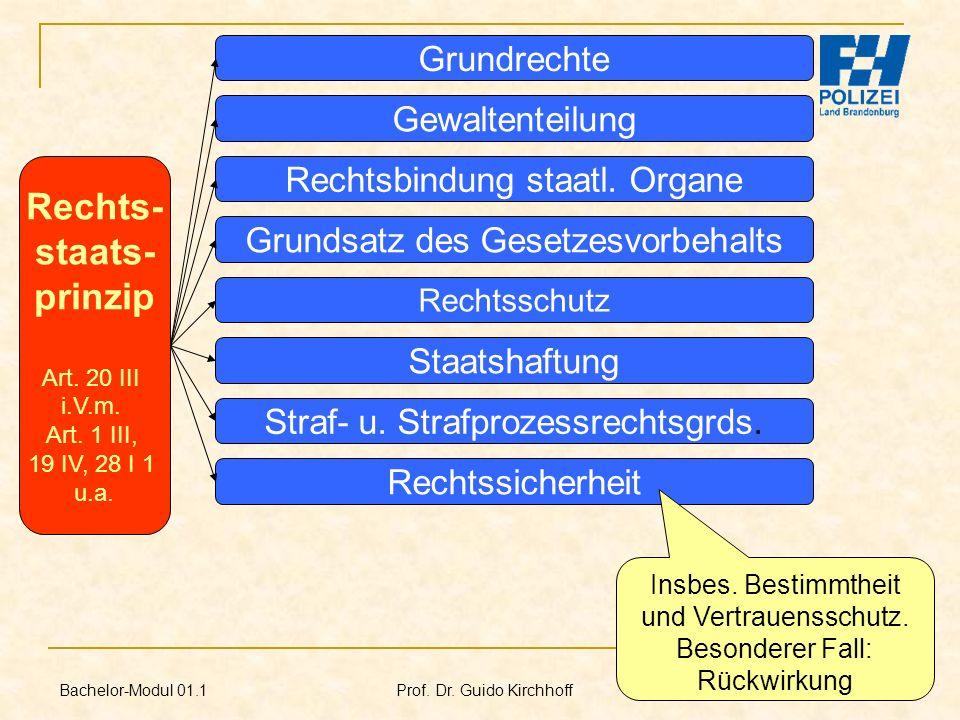Bachelor-Modul 01.1 Prof. Dr. Guido Kirchhoff 62 Rechts- staats- prinzip Art. 20 III i.V.m. Art. 1 III, 19 IV, 28 I 1 u.a. Rechtsschutz Grundrechte Ge