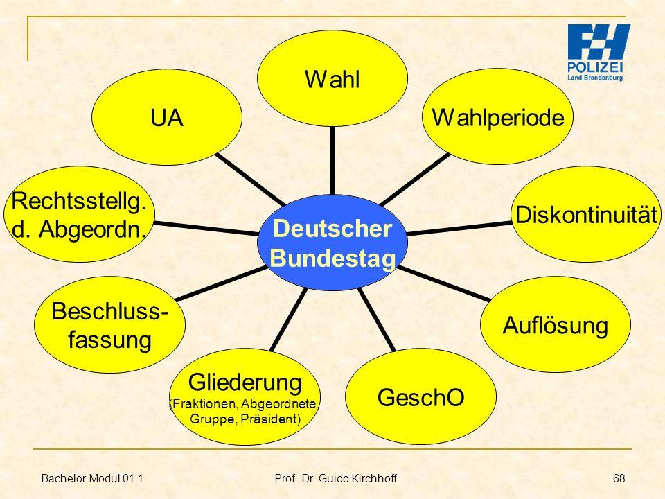Bachelor-Modul 01.1 Prof. Dr. Guido Kirchhoff 68 Deutscher Bundestag WahlWahlperiodeDiskontinuitätAuflösungGeschO Gliederung (Fraktionen, Abgeordnete,