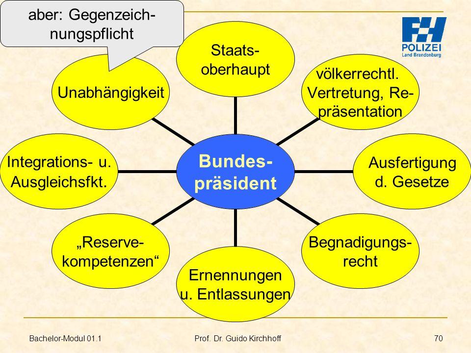 Bachelor-Modul 01.1 Prof. Dr. Guido Kirchhoff 70 Bundes- präsident Staats- oberhaupt völkerrechtl. Vertretung, Re- präsentation Ausfertigung d. Gesetz