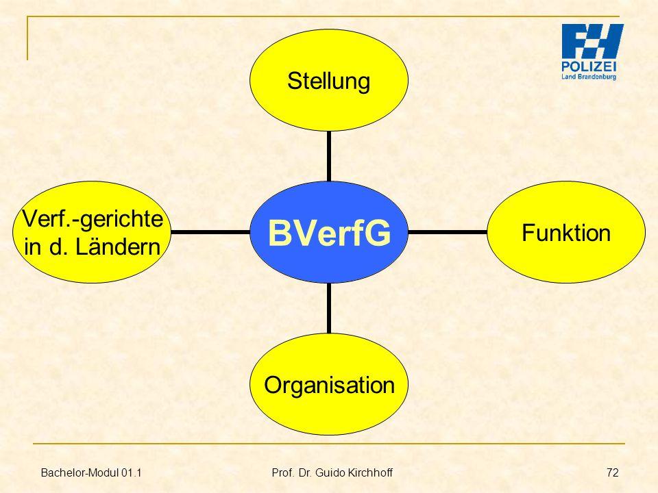 Bachelor-Modul 01.1 Prof. Dr. Guido Kirchhoff 72 BVerfG StellungFunktionOrganisation Verf.- gerichte in d. Ländern
