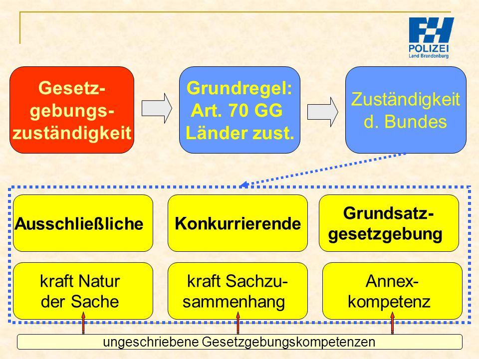 Bachelor-Modul 01.1 Prof. Dr. Guido Kirchhoff 76 Gesetz- gebungs- zuständigkeit Ausschließliche Zuständigkeit d. Bundes Grundregel: Art. 70 GG Länder