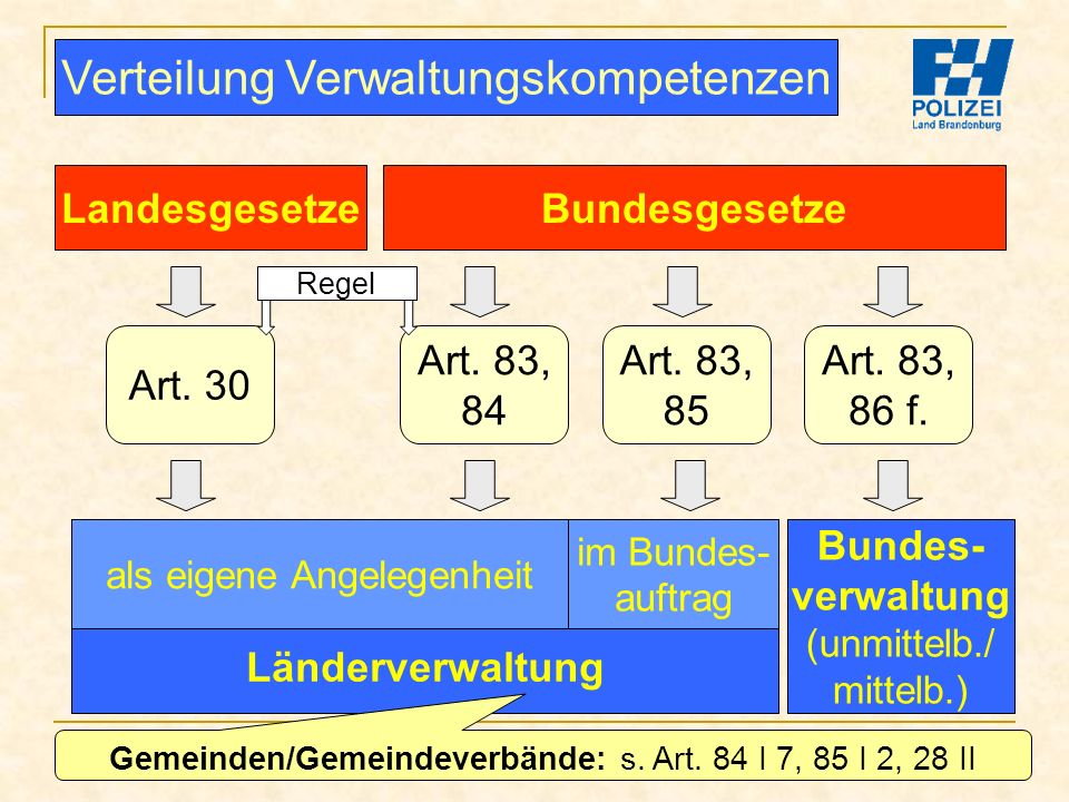 Bachelor-Modul 01.1 Prof. Dr. Guido Kirchhoff 78 LandesgesetzeBundesgesetze Art. 30 Art. 83, 84 Art. 83, 85 Art. 83, 86 f. Länderverwaltung Bundes- ve