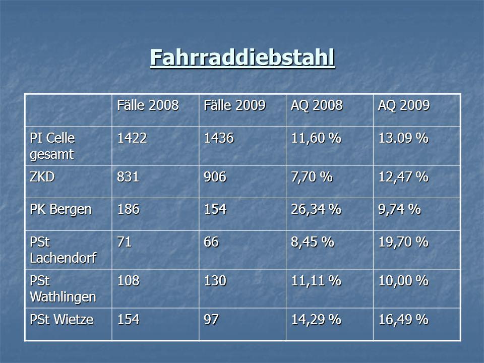 Fahrraddiebstahl Fälle 2008 Fälle 2009 AQ 2008 AQ 2009 PI Celle gesamt 14221436 11,60 % 13.09 % ZKD831906 7,70 % 12,47 % PK Bergen 186154 26,34 % 9,74