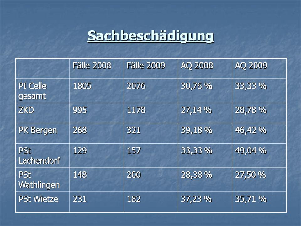 Sachbeschädigung Fälle 2008 Fälle 2009 AQ 2008 AQ 2009 PI Celle gesamt 18052076 30,76 % 33,33 % ZKD9951178 27,14 % 28,78 % PK Bergen 268321 39,18 % 46