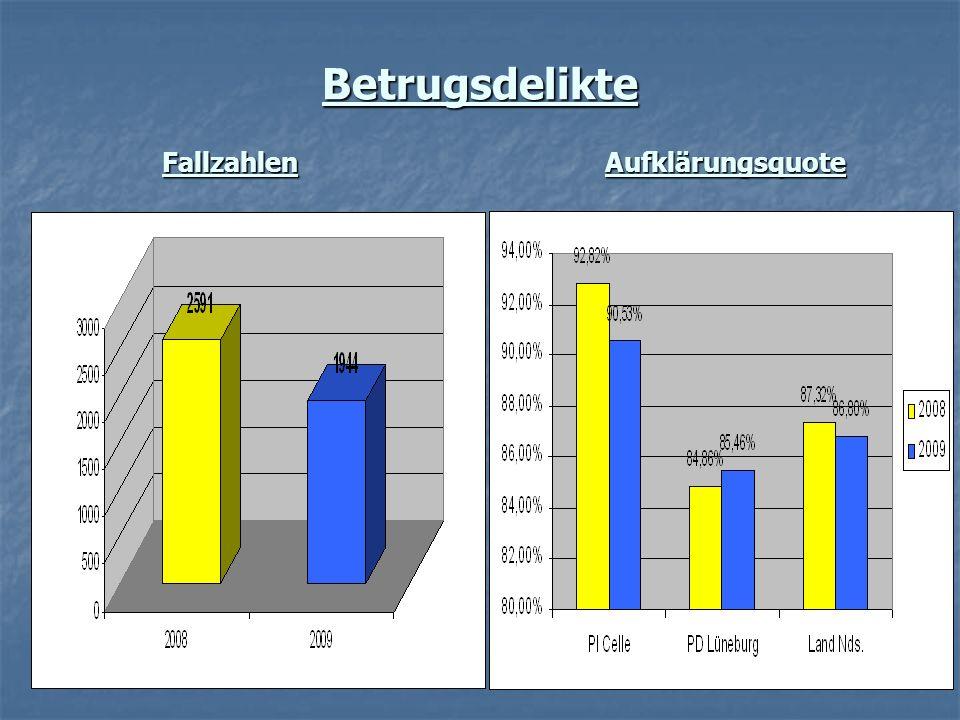 Betrugsdelikte FallzahlenAufklärungsquote