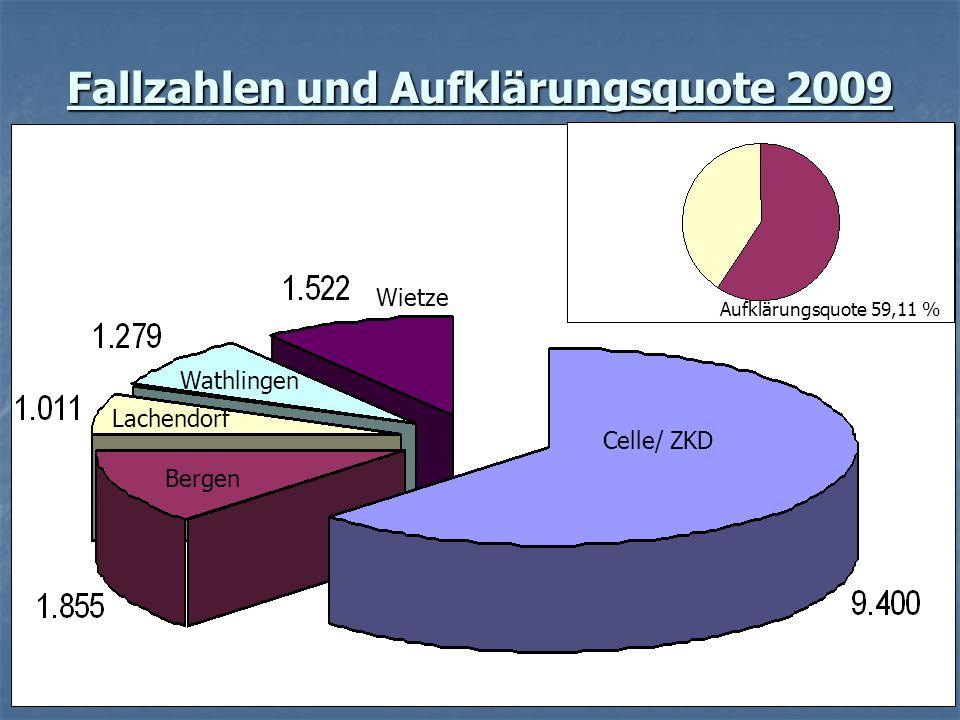 Fallzahlen und Aufklärungsquote 2009 Aufklärungsquote 59,11 % Celle/ ZKD Wietze Wathlingen Lachendorf Bergen