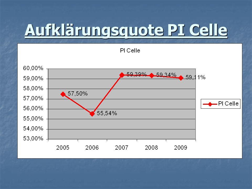 Aufklärungsquote PI Celle