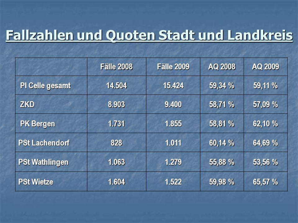 Fallzahlen und Quoten Stadt und Landkreis Fälle 2008 Fälle 2009 AQ 2008 AQ 2009 PI Celle gesamt PI Celle gesamt14.50415.424 59,34 % 59,11 % ZKD8.9039.