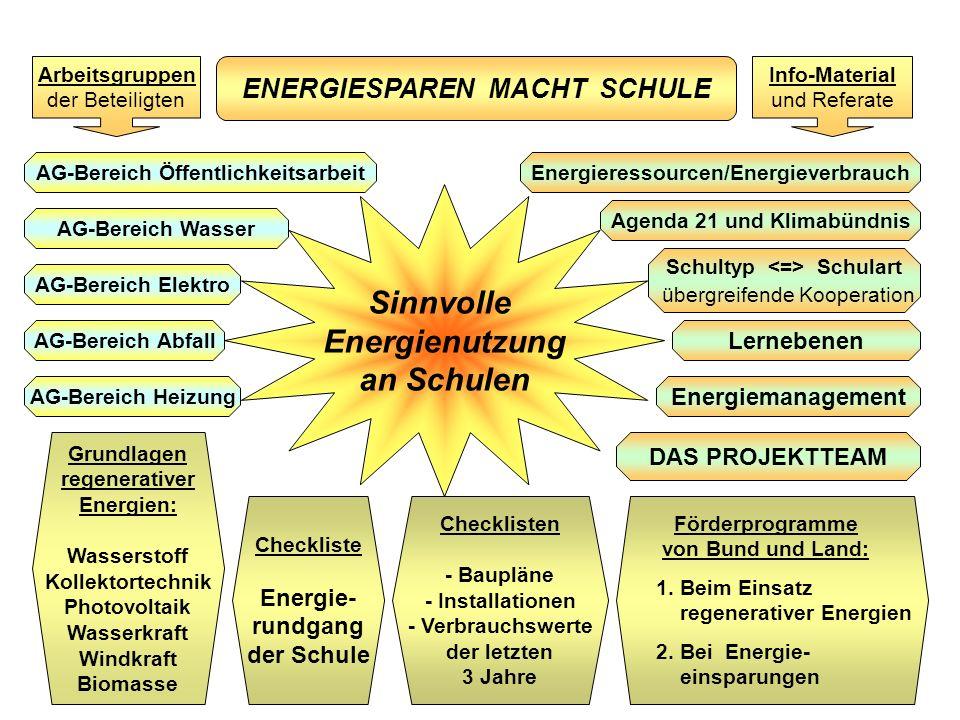 Sinnvolle Energienutzung an Schulen Energieressourcen/Energieverbrauch Schultyp Schulart übergreifende Kooperation Lernebenen Förderprogramme von Bund und Land: 1.